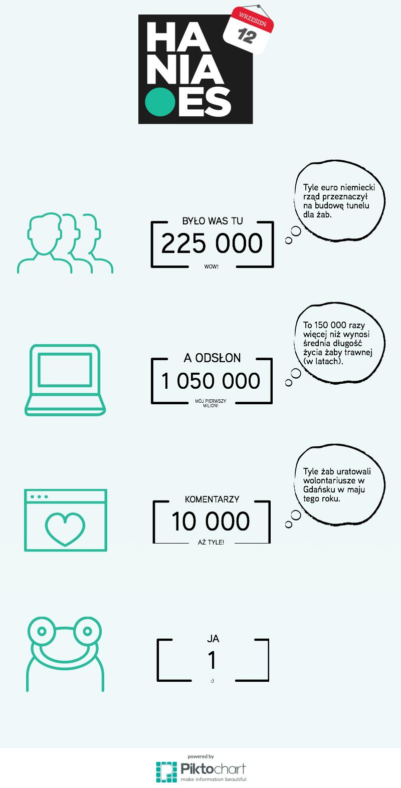 hania.es infografika na rok